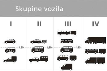 Fahrzeugklassen in Kroatien